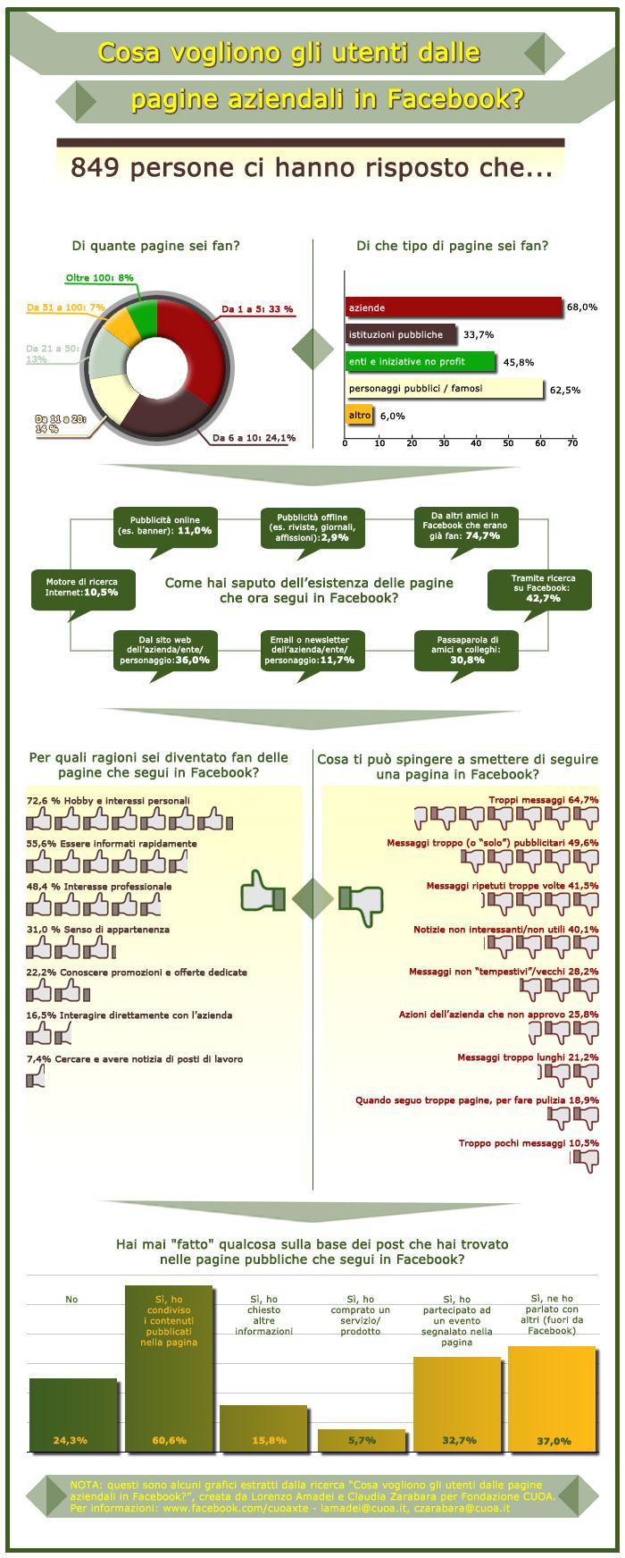 Infografica-utentiFB-ita
