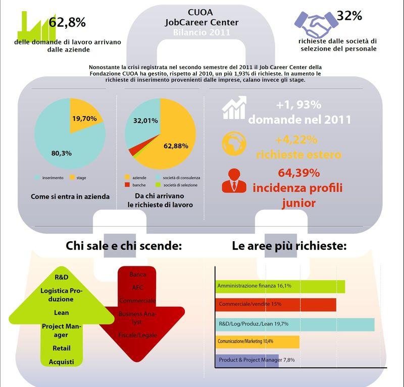 Infografica-jobcareer